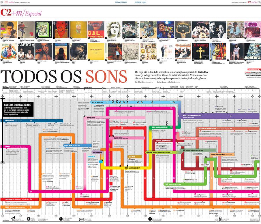 infographics music history