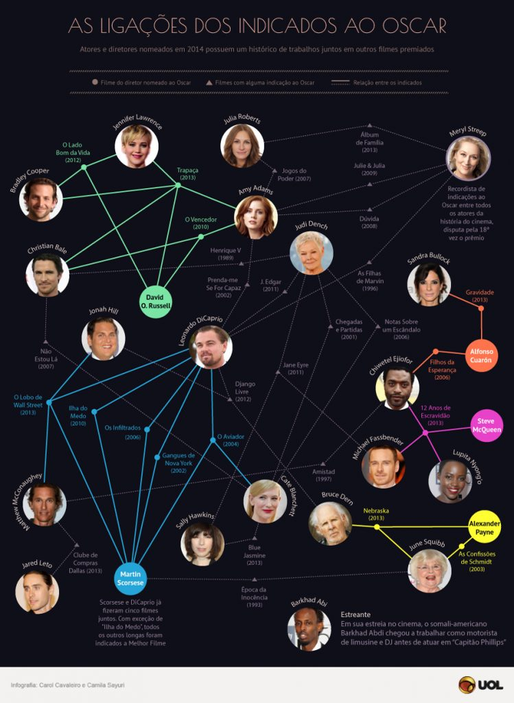 oscar 2014 infographic